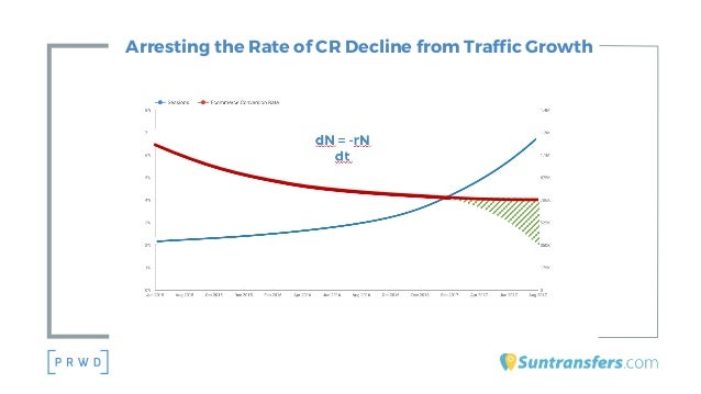 Arresting the Rate of CR Decline from Traffic Growth