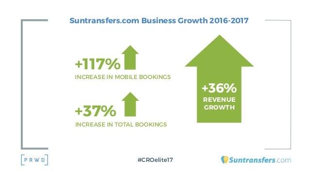 Suntransfers.com Business Growth 2016-2017 #CROelite17 +36% REVENUE GROWTH +37% INCREASE IN TOTAL BOOKINGS +117% INCREASE ...