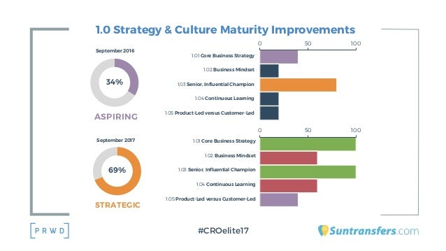 1.0 Strategy & Culture Maturity Improvements #CROelite17 0 50 100 1.01 Core Business Strategy 1.02 Business Mindset 1.03 S...
