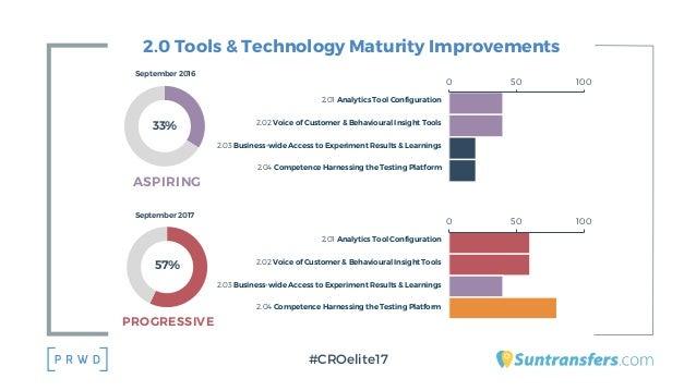 2.0 Tools & Technology Maturity Improvements #CROelite17 57% September 2017 PROGRESSIVE 2.01 Analytics Tool Configuration ...