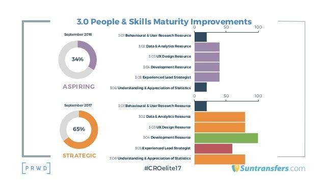3.0 People & Skills Maturity Improvements #CROelite17 65% September 2017 STRATEGIC 3.01 Behavioural & User Research Resour...