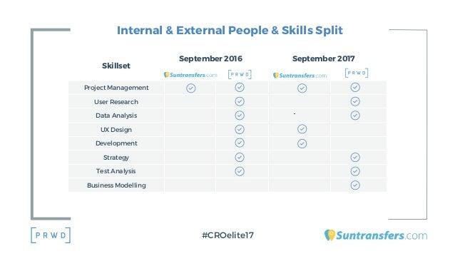 Internal & External People & Skills Split #CROelite17 Skillset Project Management User Research Data Analysis UX Design De...