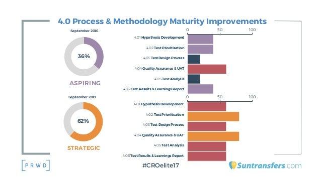 4.0 Process & Methodology Maturity Improvements #CROelite17 62% September 2017 STRATEGIC 4.01 Hypothesis Development 4.02 ...