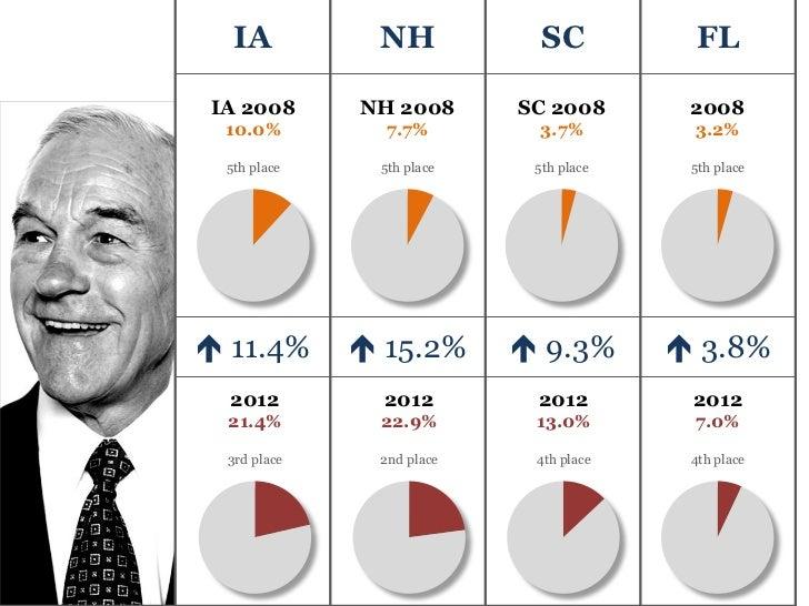 IA          NH            SC           FLIA 2008      NH 2008      SC 2008       2008 10.0%         7.7%        3.7%      ...