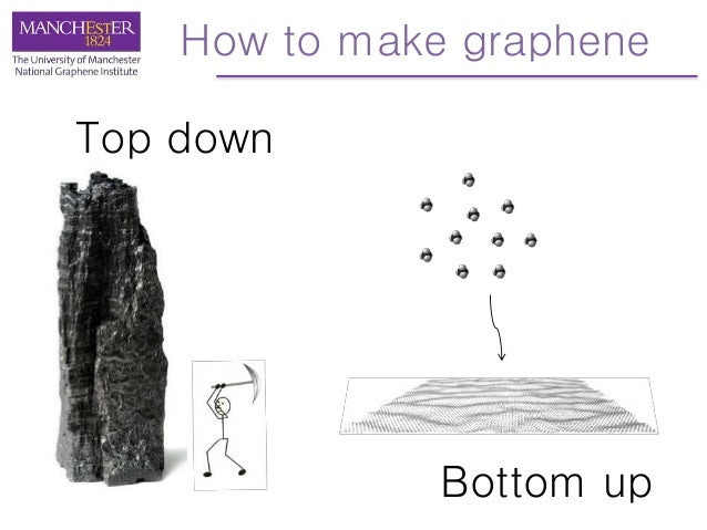 the use of graphene as a substitute to create communication electronics Research laboratory of electronics  we can now use graphene as a new platform for investigating unconventional superconductivity, jarillo-herrero says.