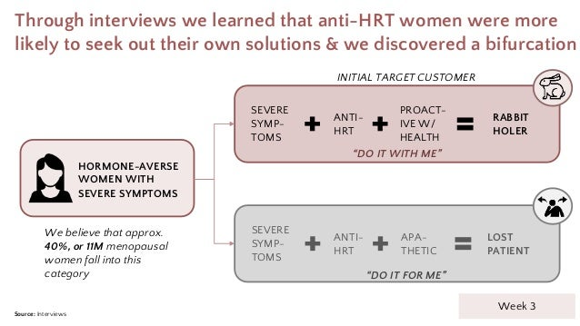Through interviews we learned that anti-HRT women were more likely to seek out their own solutions & we discovered a bifur...