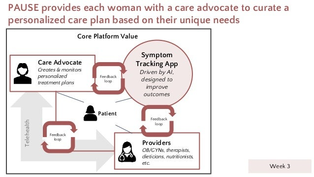 PAUSE provides each woman with a care advocate to curate a personalized care plan based on their unique needs Symptom Trac...