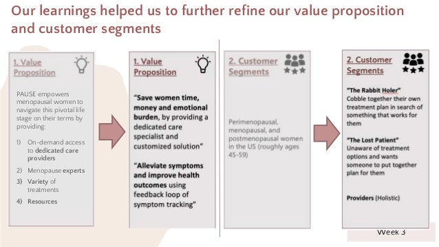 Week 3 Our learnings helped us to further refine our value proposition and customer segments PAUSE empowers menopausal wom...