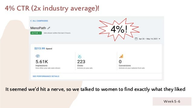 4% CTR (2x industry average)! It seemed we'd hit a nerve, so we talked to women to find exactly what they liked Week 5-6 4...