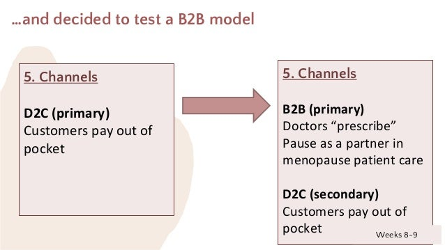 """…and decided to test a B2B model 5. Channels D2C (primary) Customers pay out of pocket 5. Channels B2B (primary) Doctors """"..."""