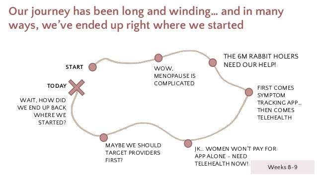Our journey has been long and winding… and in many ways, we've ended up right where we started START TODAY WOW, MENOPAUSE ...