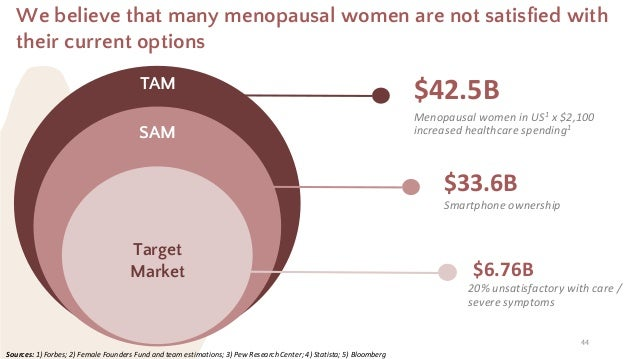 44 We believe that many menopausal women are not satisfied with their current options Sources: 1) Forbes; 2) Female Founde...