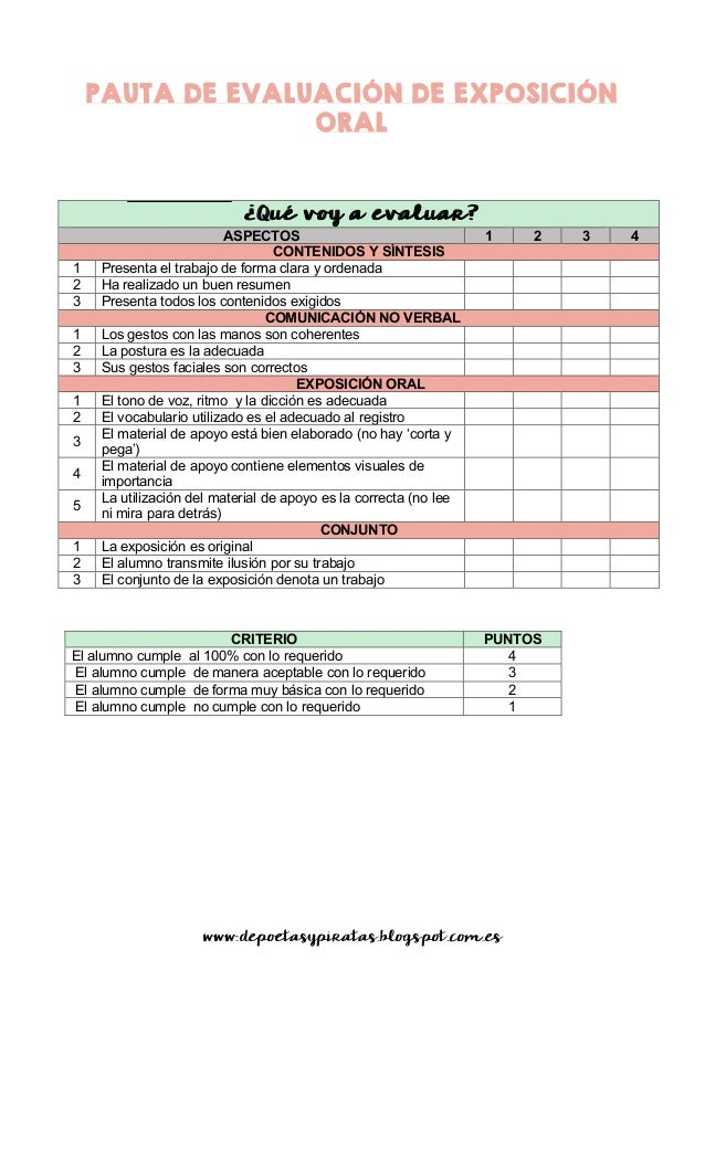 PAUTA DE EVALUACIÓN DE EXPOSICIÓN ORAL ¿Qué voy a evaluar? ASPECTOS 1 2 3 4 CONTENIDOS Y SÍNTESIS 1 Presenta el trabajo de...