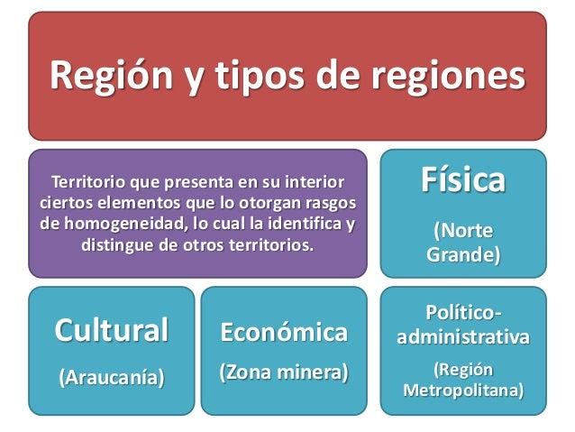 Región y tipos de regiones Territorio que presenta en su interior ciertos elementos que lo otorgan rasgos de homogeneidad,...