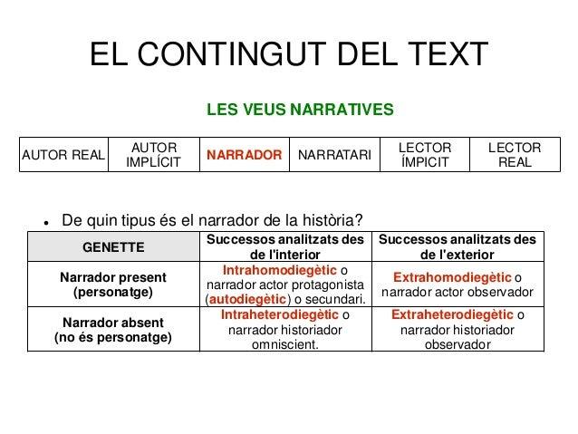 EL CONTINGUT DEL TEXT LES VEUS NARRATIVES  De quin tipus és el narrador de la història? AUTOR REAL AUTOR IMPLÍCIT NARRADO...