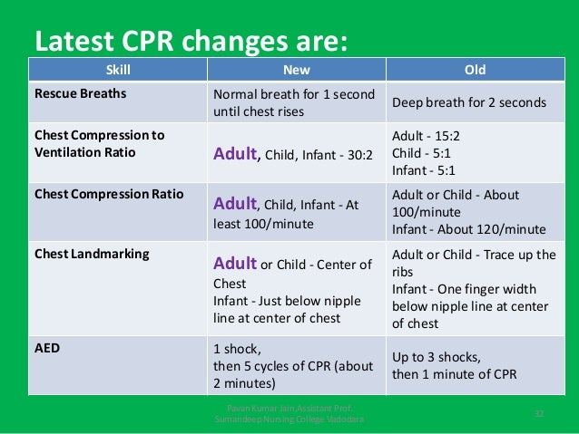 acls adult chest compression rate