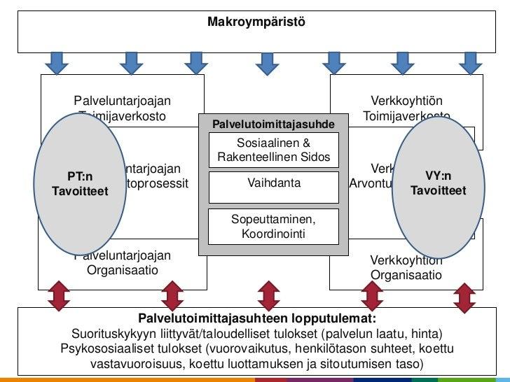 Makroympäristö