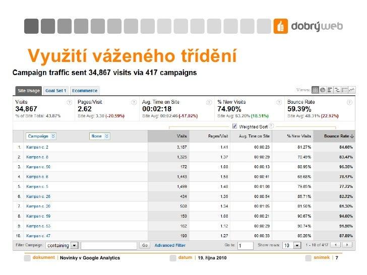 Využití váženého třídění<br />19. října 2010<br />Novinky v Google Analytics<br />7<br />
