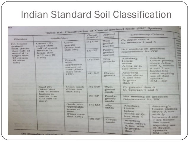 Pavement materials in road construction for Soil classification