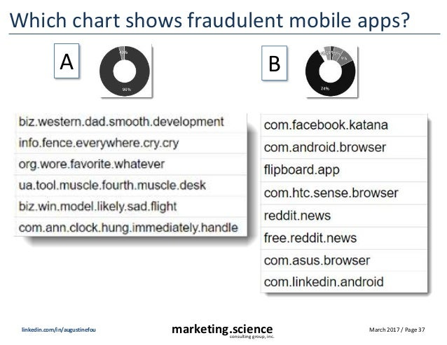 RampUp17: State of Ad Fraud in 2017