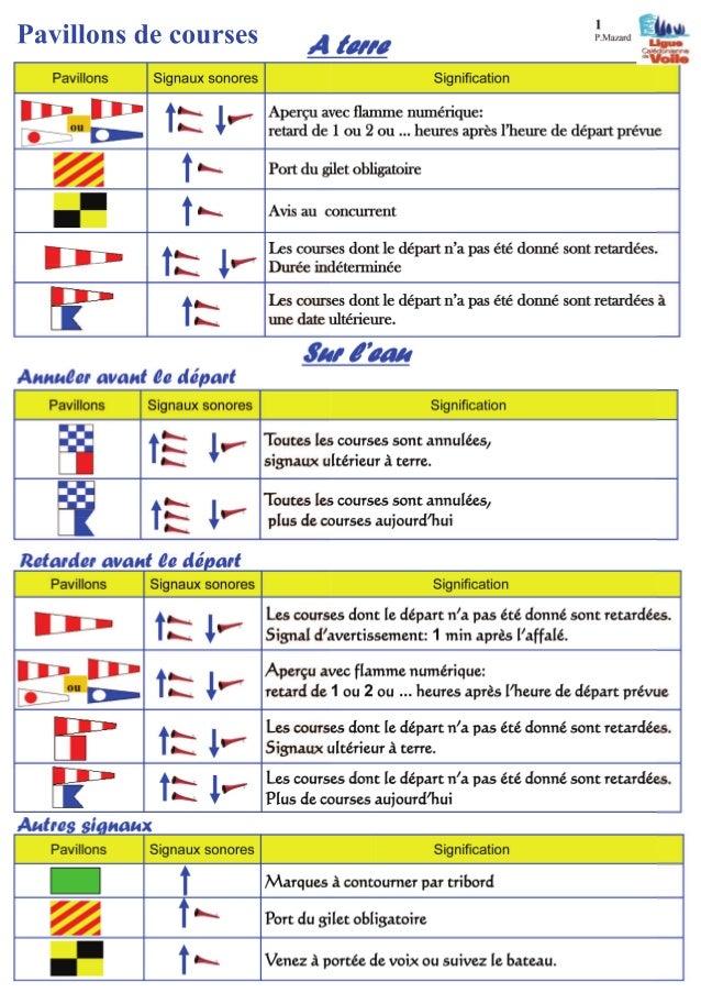 Pavillons Signaux sonores Temps Signification H - 9 Le(s) pavillon(s) est hissé sur le(s) mat(s) du (ou des) bateau(x) dét...
