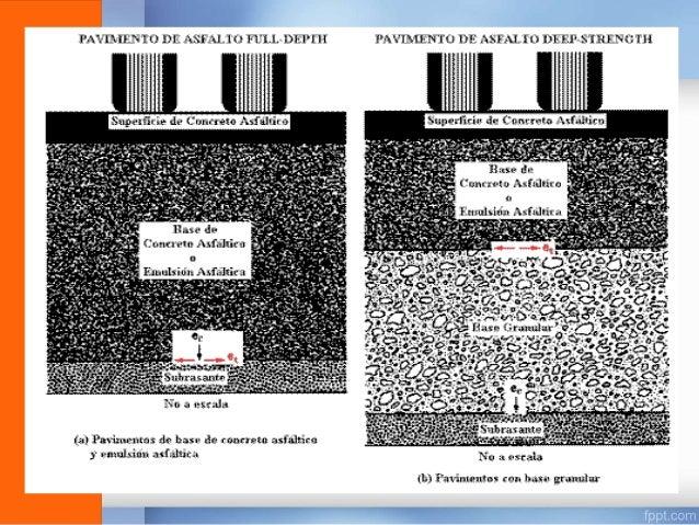 CARPETA: • Superficie de rodamiento: La carpeta debe proporcionar una superficie uniforme y estable al tránsito, de textur...