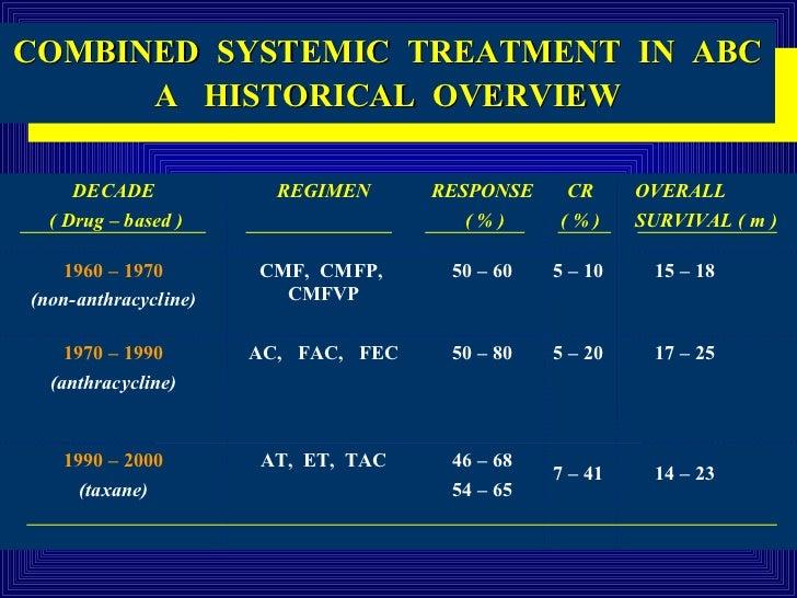 Image Result For Fec D Cancer Treatment