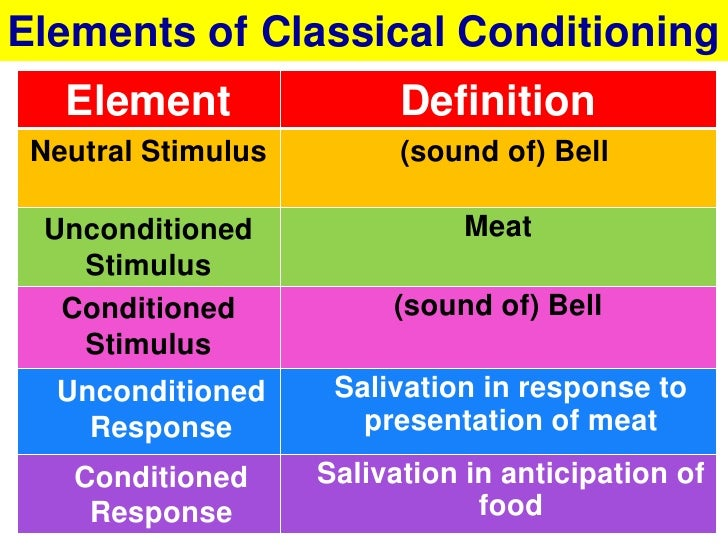 behaviourism classical conditioning and neutral stimulus Home behaviorism classical conditioning the neutral stimulus in classical conditioning does not produce a response until it is paired with the.