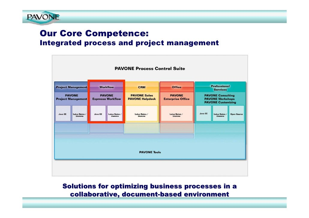 workflow project management - Silakom