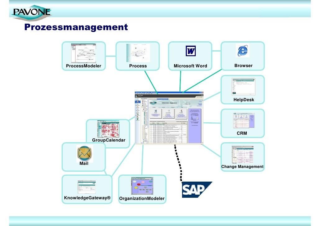Experten F 252 R Projektmanagement Und Prozessmanagement