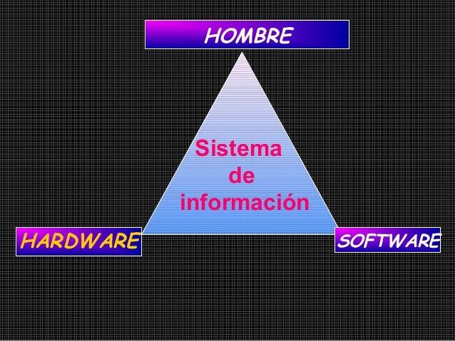 Sistema de información HOMBRE HARDWARE SOFTWARE