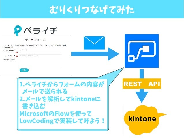 むりくりつなげてみた ? RESTAPI1.ペライチからフォームの内容が メールで送られる 2.メールを解析してkintoneに 書き込む MicrosoftのFlowを使って LowCodingで実装してみよう!