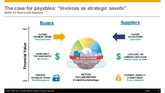 """© 2016 SAP SE or an SAP affiliate company. All rights reserved. 16Public The case for payables: """"Invoices as strategic ass..."""