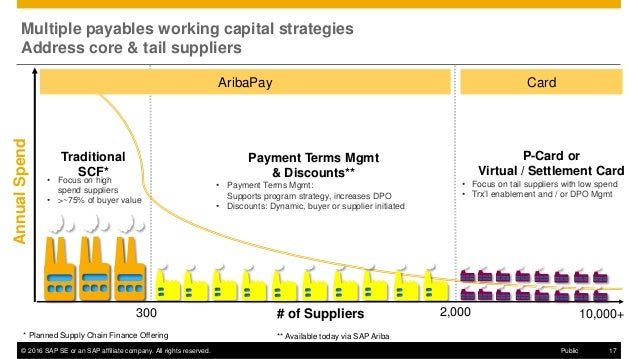 © 2016 SAP SE or an SAP affiliate company. All rights reserved. 17Public AnnualSpend # of Suppliers • Focus on high spend ...