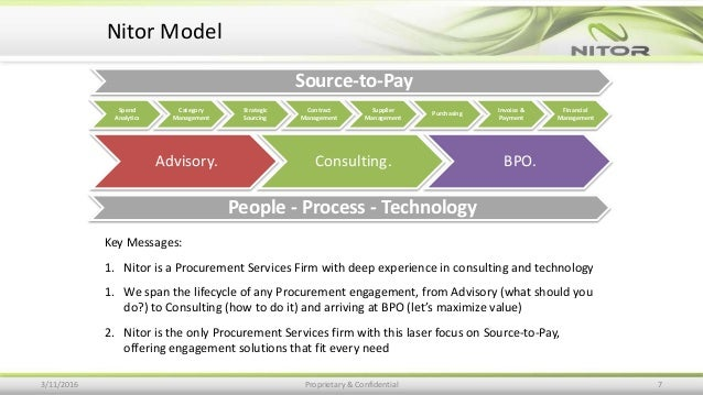 Nitor Model 3/11/2016 Proprietary & Confidential 7 Spend Analytics Category Management Strategic Sourcing Contract Managem...