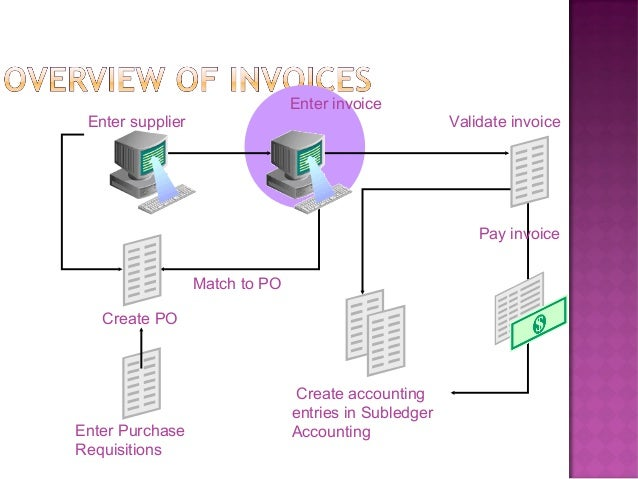 • Type             • Supplier                     • Currency                           Invoice Header   • Terms           ...