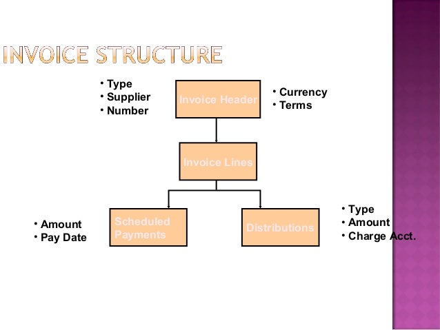  Invoice Type Trading Partner                                Invoice Header Supplier Number Supplier Site Invoice Dat...