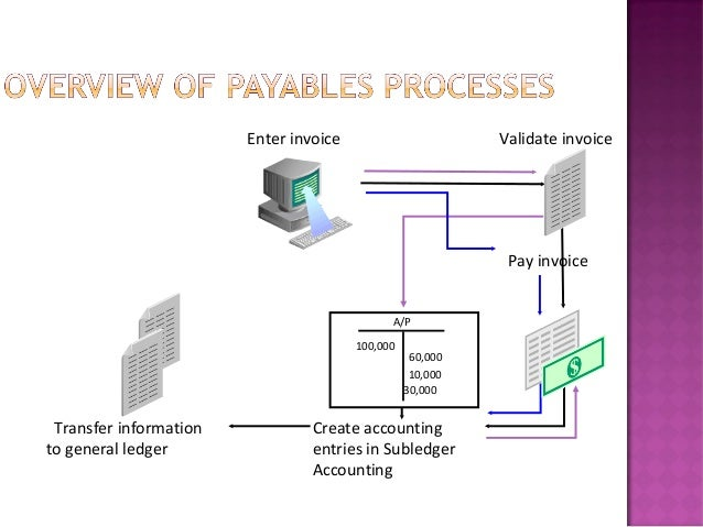 Select                validated                invoice Pay invoice                    Create                    paymentsRe...