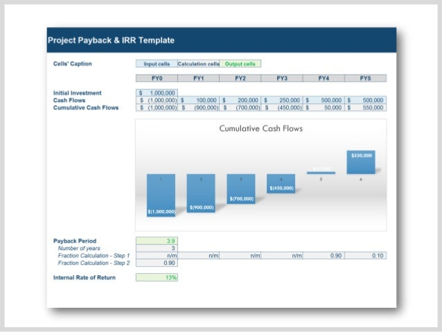 payback period template - irr payback excel templates by ex deloitte experts