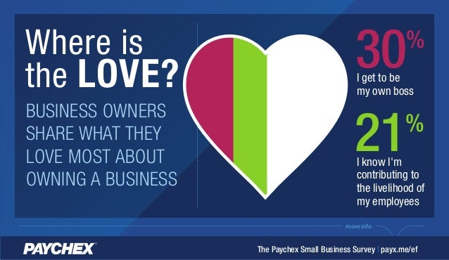 more info Where is the LOVE? BUSINESS OWNERS SHARE WHAT THEY LOVE MOST ABOUT OWNING A BUSINESS The Paychex Small Business ...