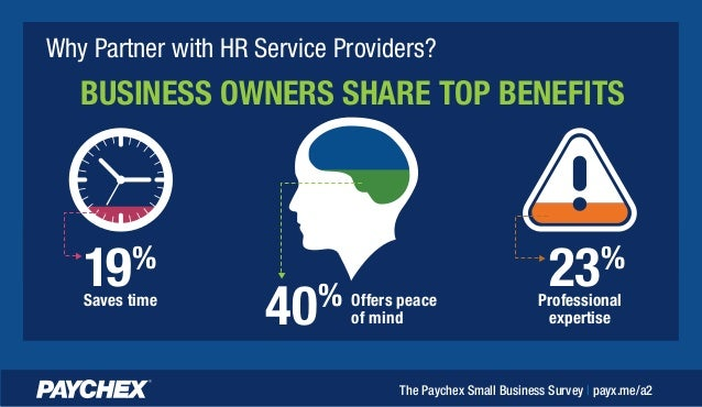 BUSINESS OWNERS SHARE TOP BENEFITS Why Partner with HR Service Providers? 19% Saves time 40% Offers peace of mind 23% Prof...