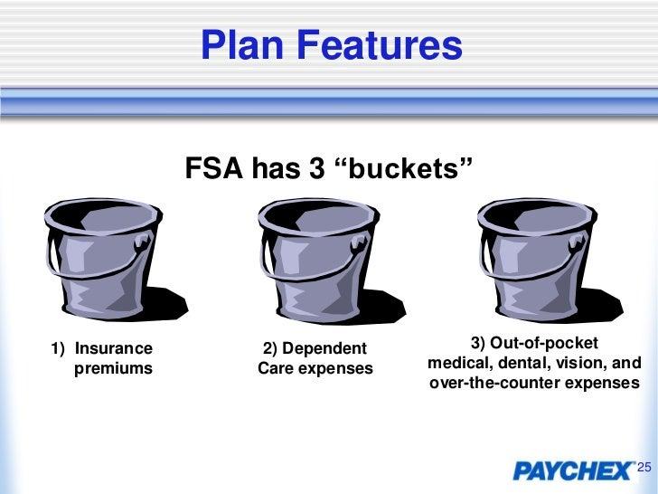 Paychex 401k & FSA