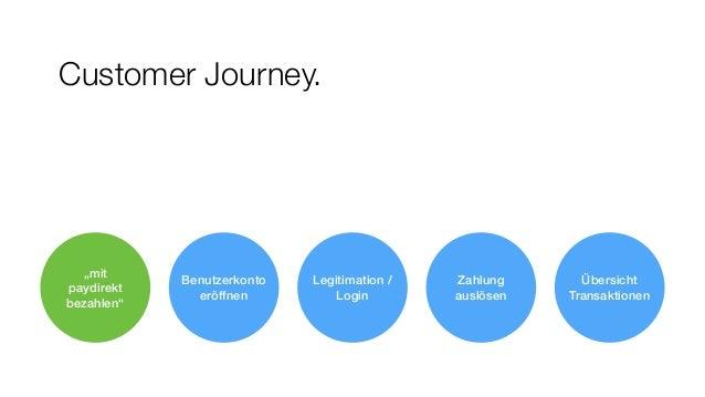 """Customer Journey. Benutzerkonto  eröffnen Zahlung auslösen Legitimation / Login Übersicht Transaktionen """"mit paydirekt be..."""