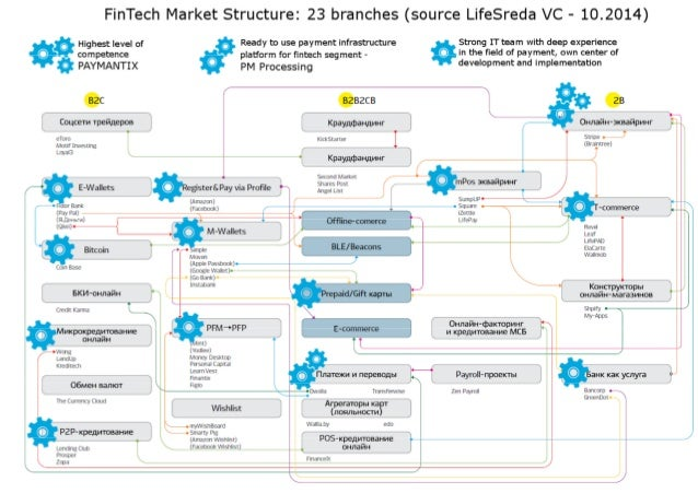 """O  FinTech Market Structure:  23 branches (source Lifesreda VC - 10.2014)  ' A.  Highest level of . .__. """" competience  -'..."""