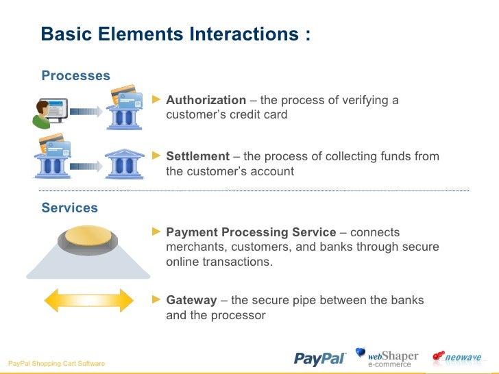 Basic Elements Interactions : <ul><li>Processes </li></ul><ul><ul><li>Authorization  – the process of verifying a customer...