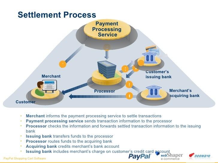 Settlement Process <ul><li>Merchant  informs the payment processing service to settle transactions </li></ul><ul><li>Payme...