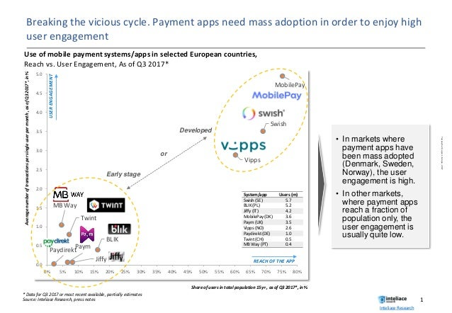 Inteliace Research ToppaymentappsinEurope,2017 Breaking the vicious cycle. Payment apps need mass adoption in order to enj...