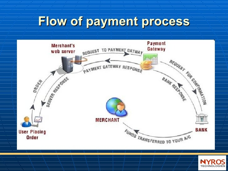 payment gateway rh slideshare net Diagram Online Payment Payment Flow Diagram