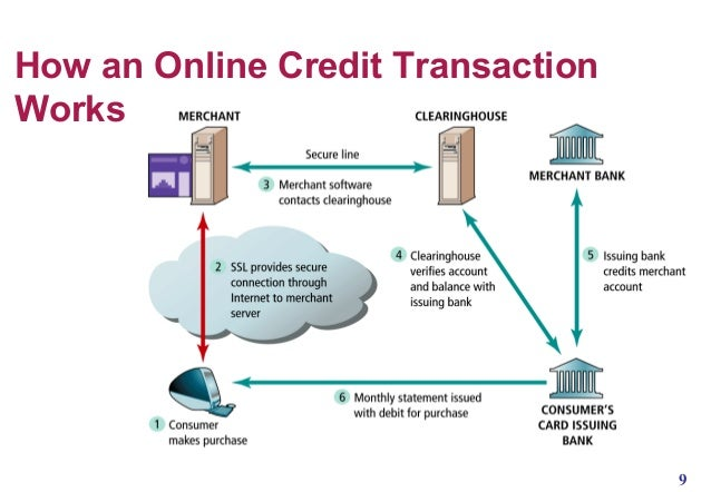 Payment system to e commerce business for How do business credit cards work