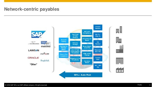 Mission Possible You Can Achieve Touchless Invoice Processing - Sap invoice automation
